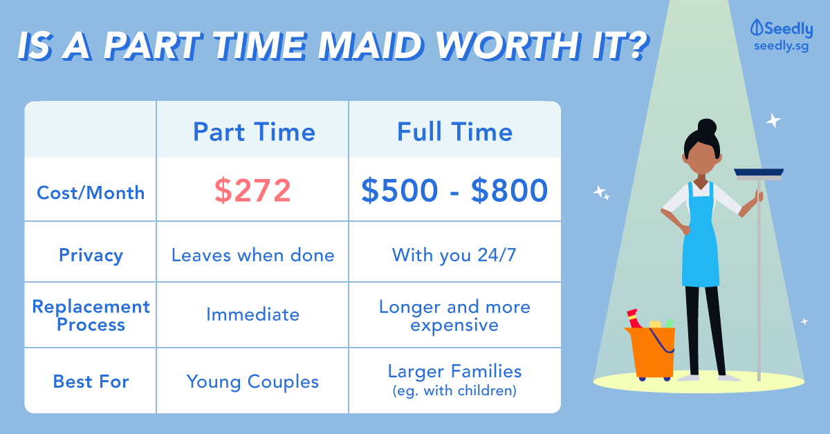 Cost Of Part Time Maid