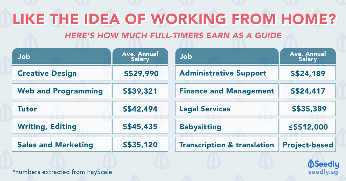 Like the Idea of Working From Home? Use This Salary Guide to Get Started