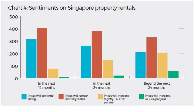 Sentiments On Singapore Property Rentals