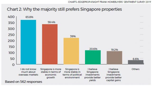Chart Explaining Why Singaporeans Still Prefer Singapore Properties
