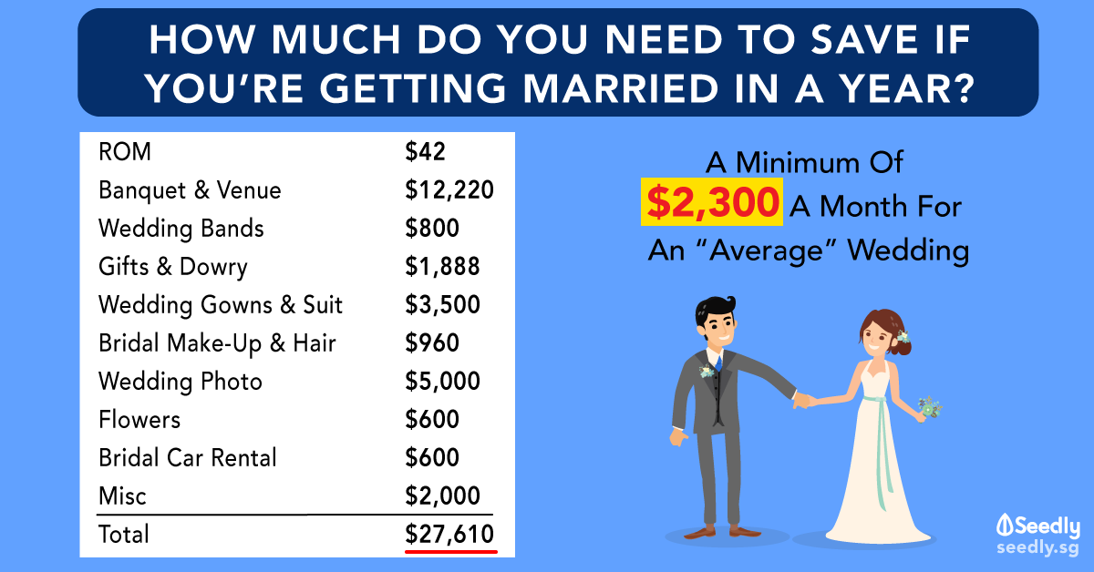 Cost Of Wedding in Singapore