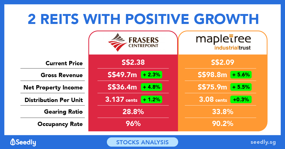 2 REITs That Have Performed Well Recently