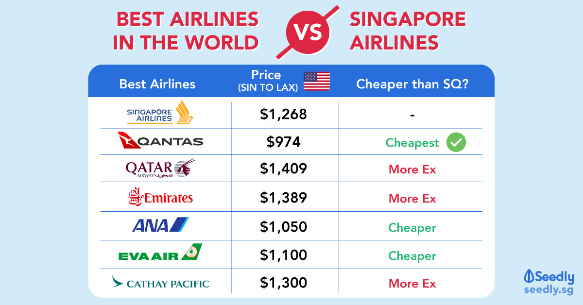 Ultimate Showdown: SQ Versus Best Airlines In The World 2019