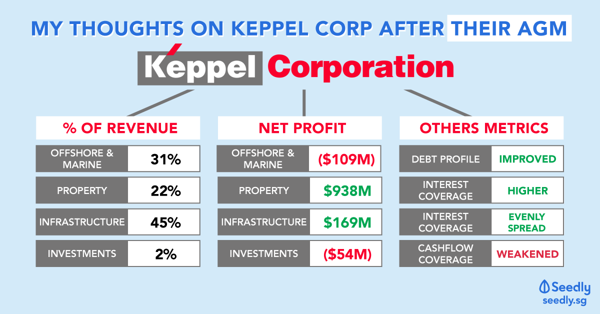 My Thoughts On Keppel Corporation (SGX: BN4) After Attending The AGM