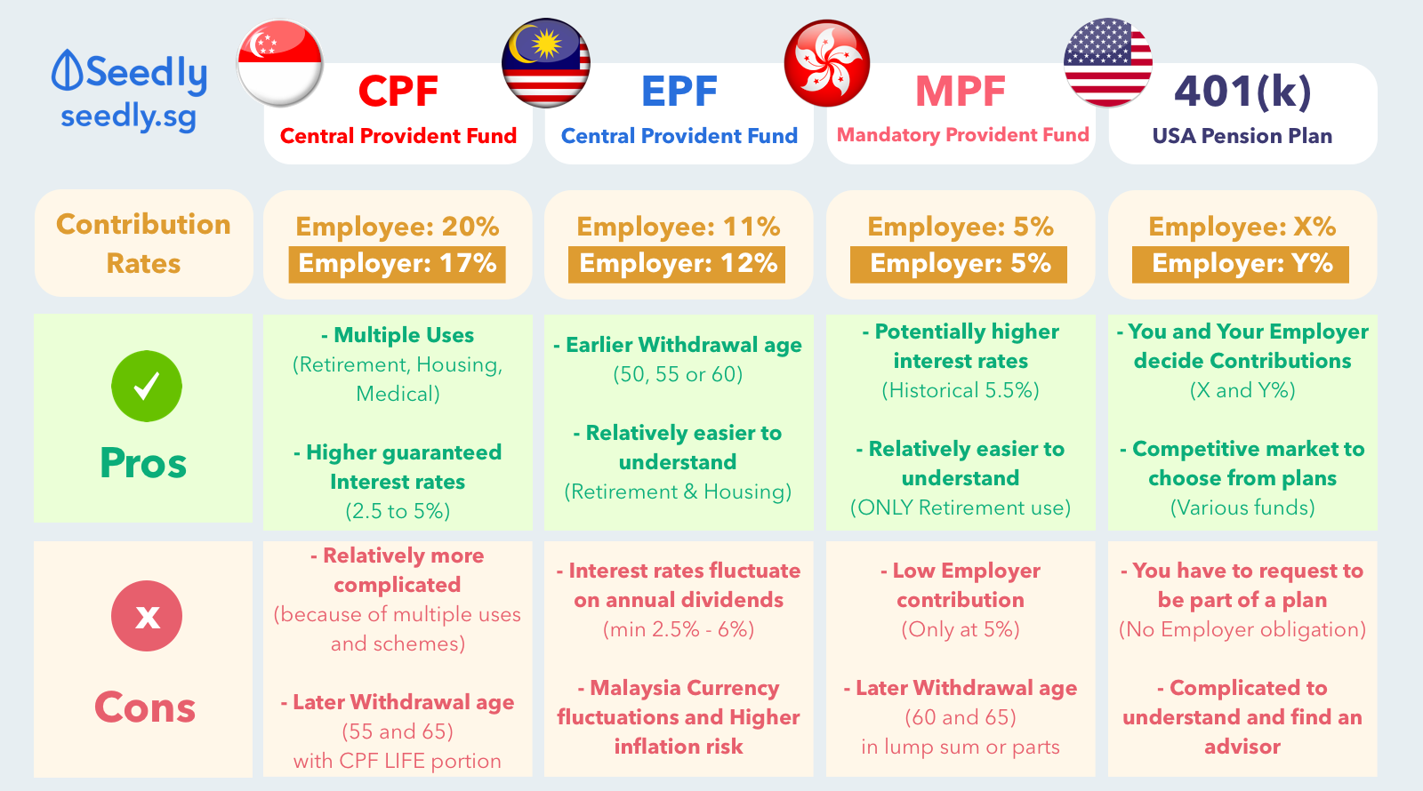 NEW_Singapore CPF, EPF, MPF, 401k