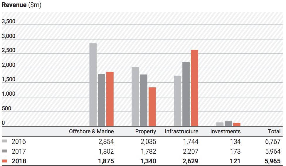 Keppel Corp Revenue Breakdown