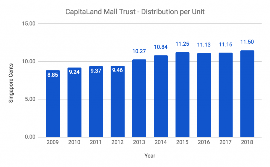 CapitaLand Mall Trust DPU