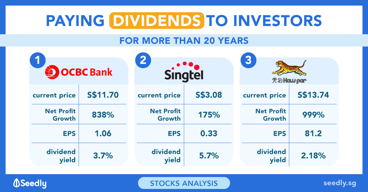 3 Singapore Companies That Have Paid Dividends For More Than 20 Years