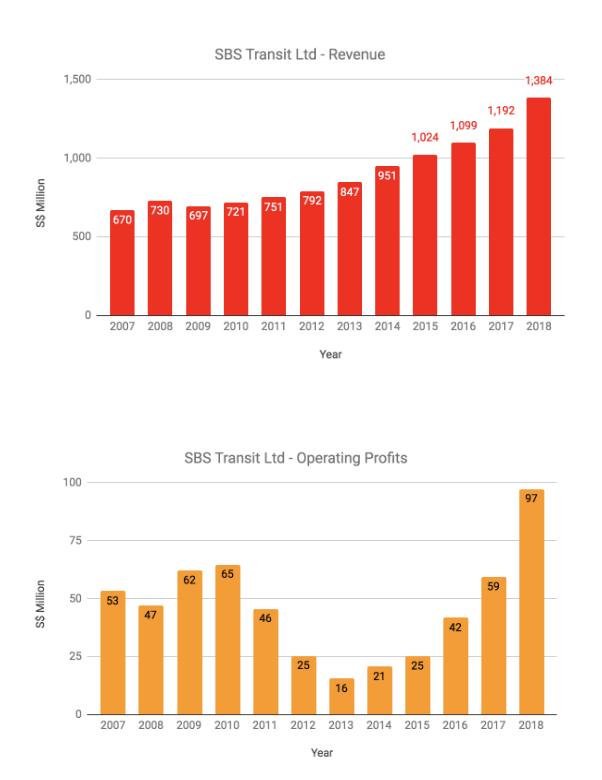 SBS Transit Ltd Revenue & Operating Profits 2007 to 2018