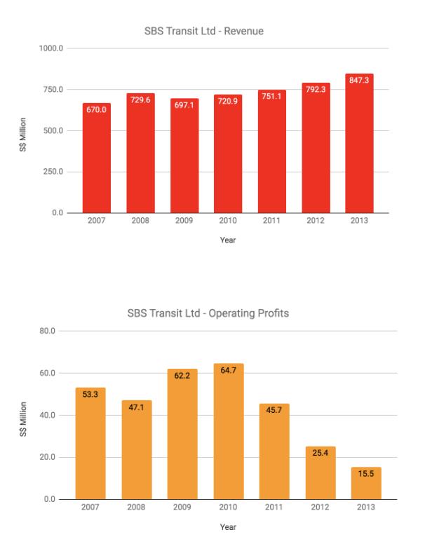 SBS Transit Ltd Revenue & Operating Profits