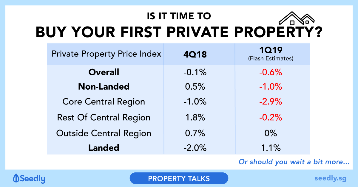 Private Property Price Drop