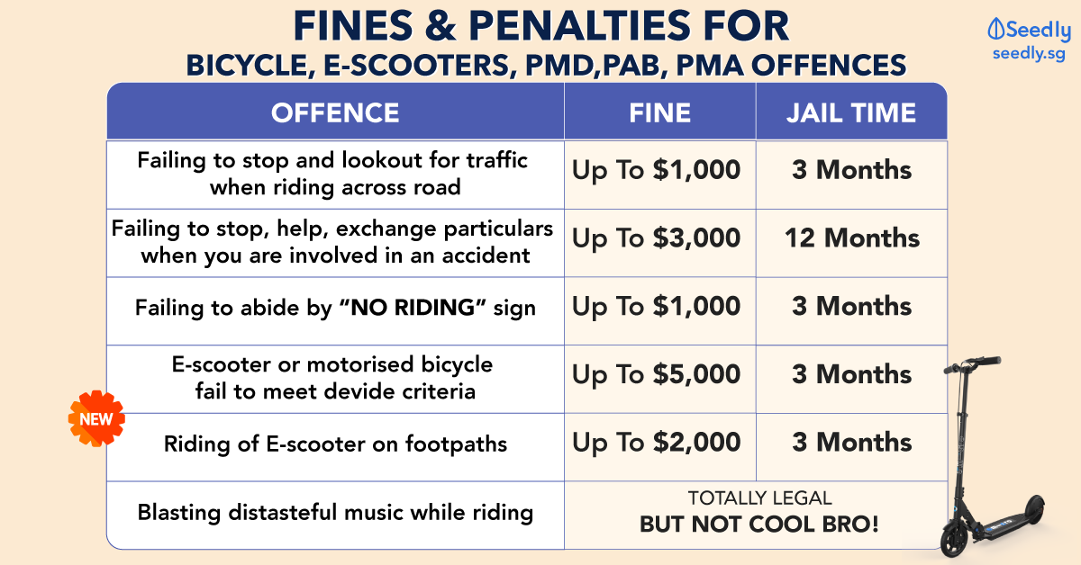 penalties and fines for bicycle, e-scooters, pmd, pab, pma offences