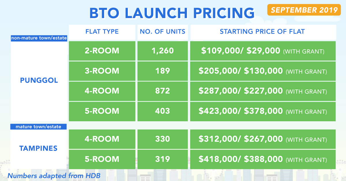September 2019 BTO Launch number of units, prices, flat type