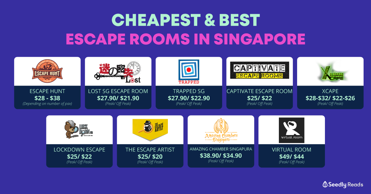Cheapest and best escape room