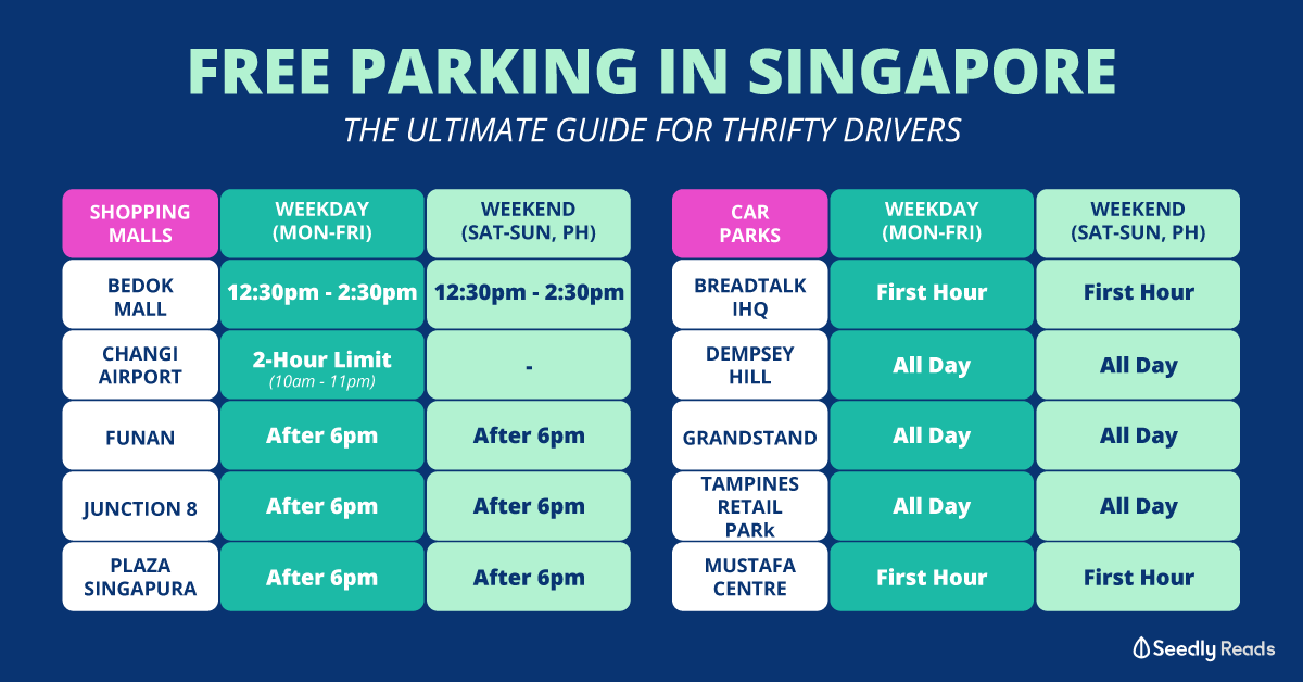 Seedly Free Parking Singapore