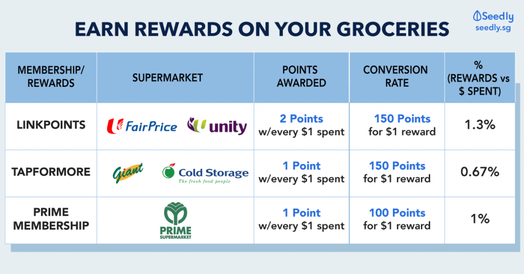 Groceries Supermarket Membership