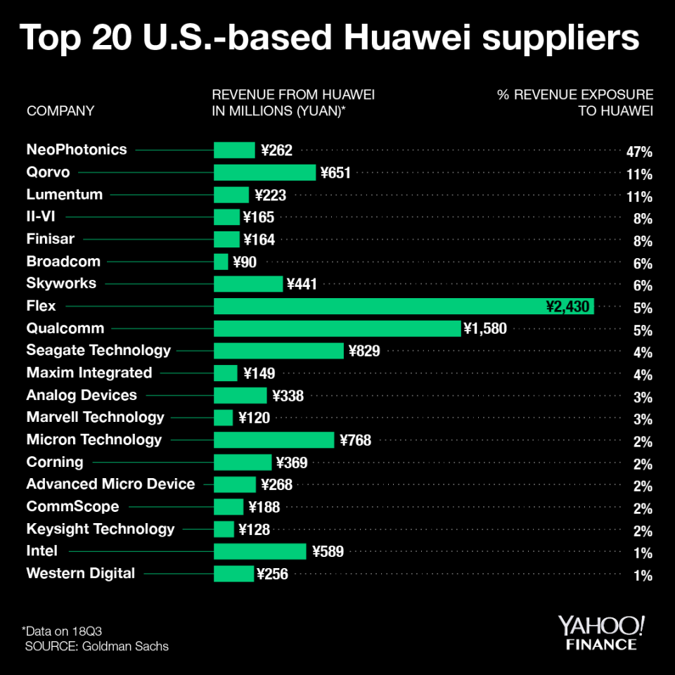 Top 20 US Based Huawei Suppliers
