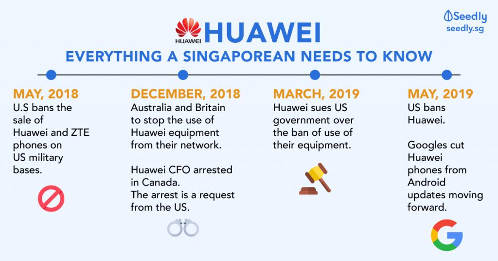 Huawei Google Ban Situation