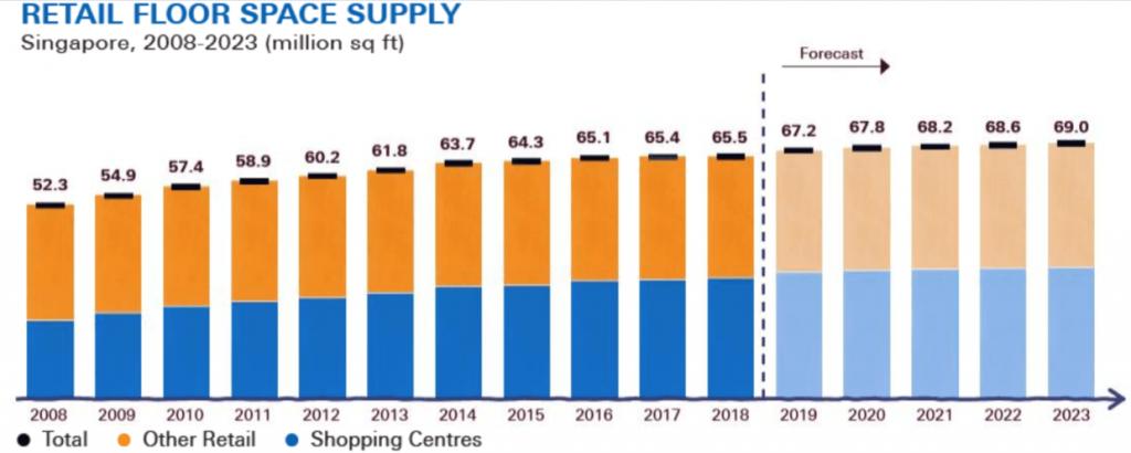Singapore Retail Floor Space Supply