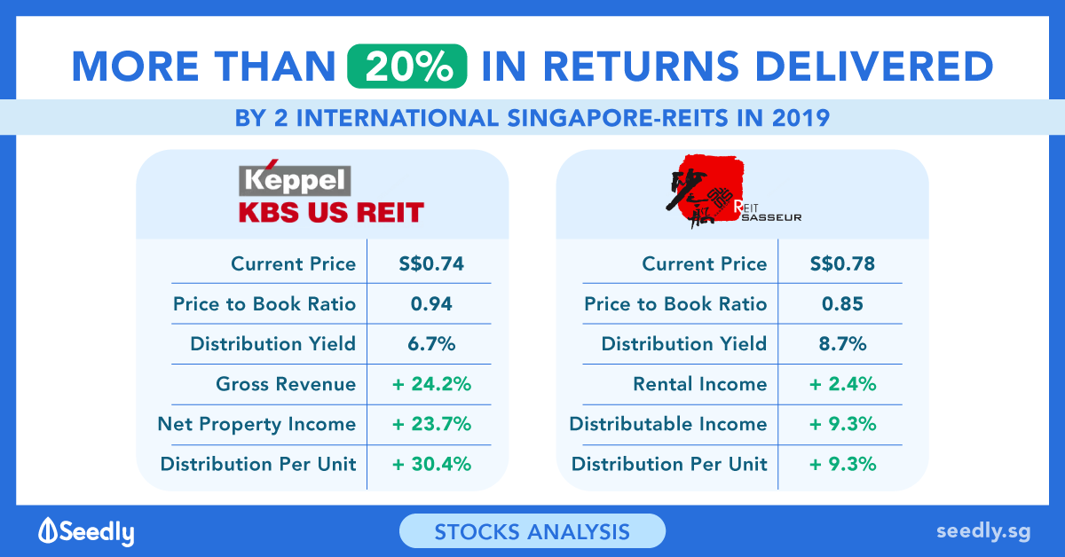 Keppel KBS US and Sasseur REIT Delivered 20%+ Returns to Investors in 2019