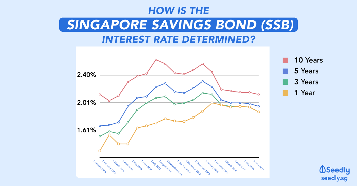 How Is The Interest Rate For Singapore Savings Bond (SSB) Determined?