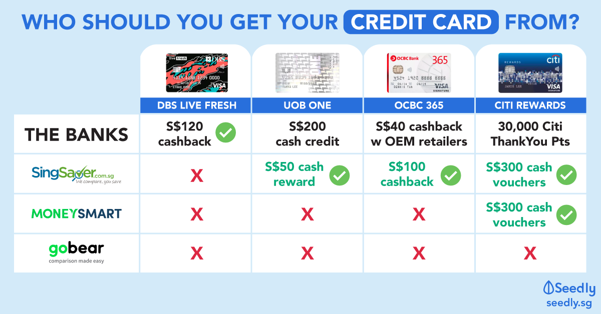 Best Credit Card Promotions From SingSaver, MoneySmart, GoBear