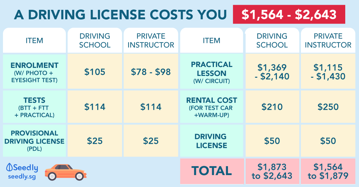 Cost of driving license in Singapore