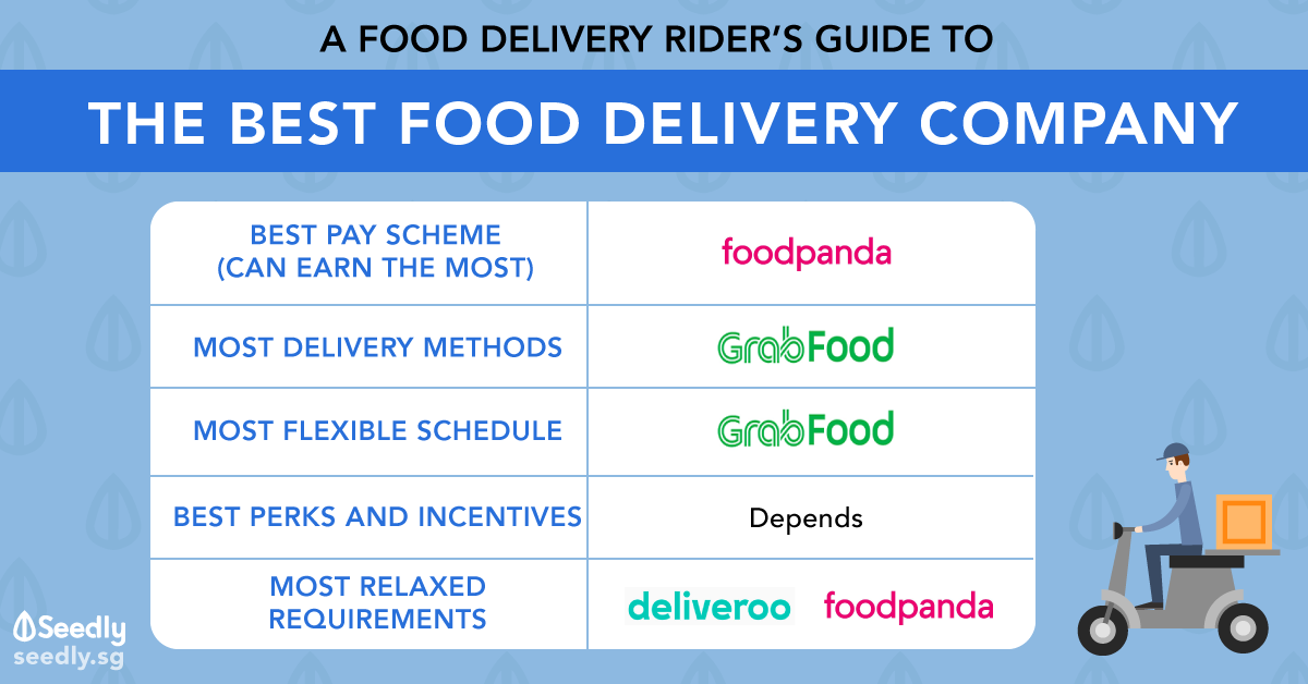 Ultimate Food Delivery Rider's Guide: Which Is The Best Company?