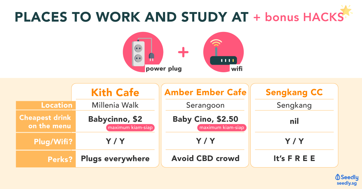 Places To Work And Study At For FREE + Bonus HACKS