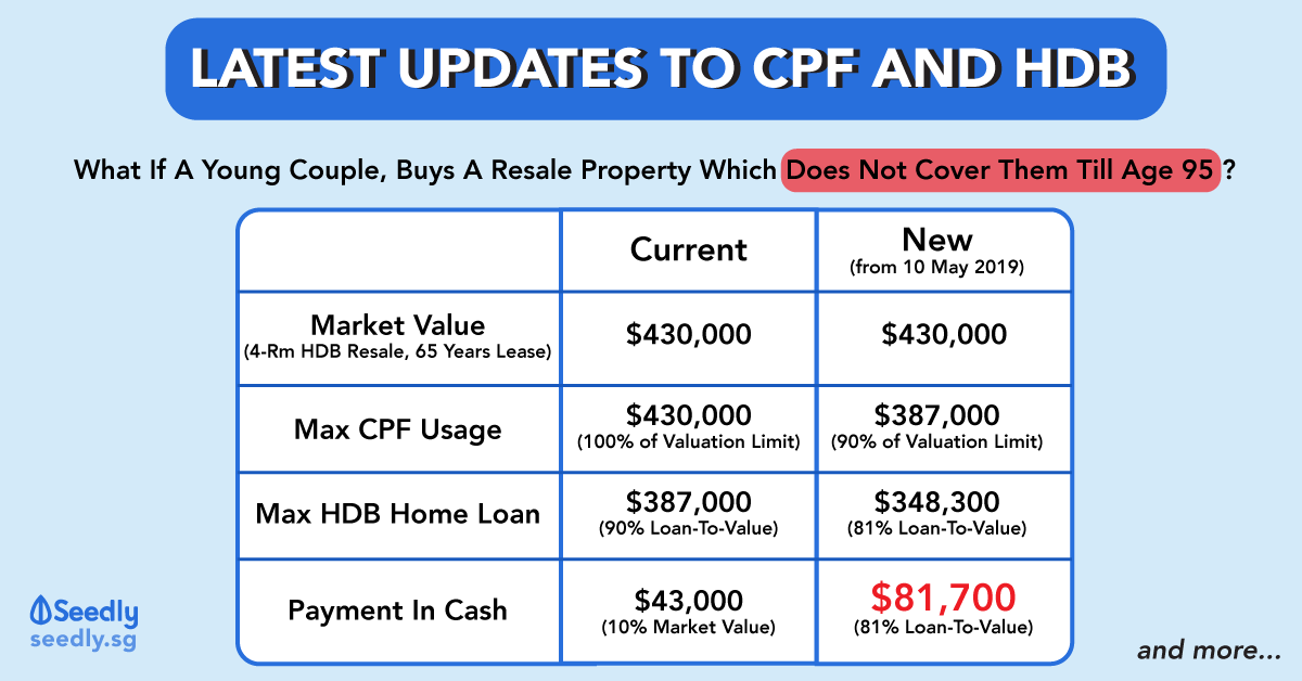 The Definitive Guide To Updates To CPF Usage And HDB Housing Loan
