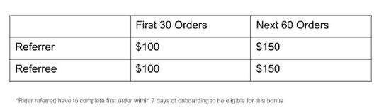 foodpanda Rider Referral Bonus