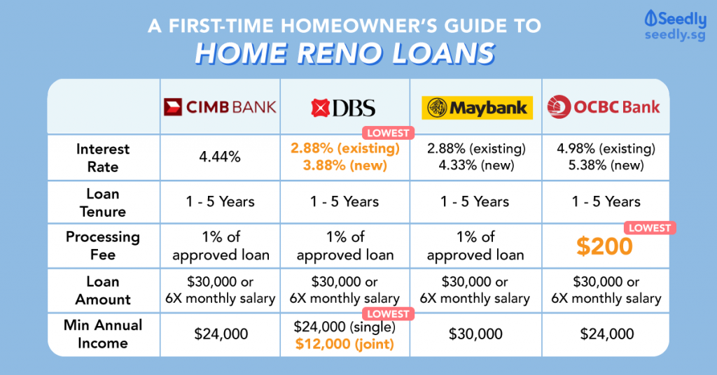 Home Reno Loan Interest Rate Singapore