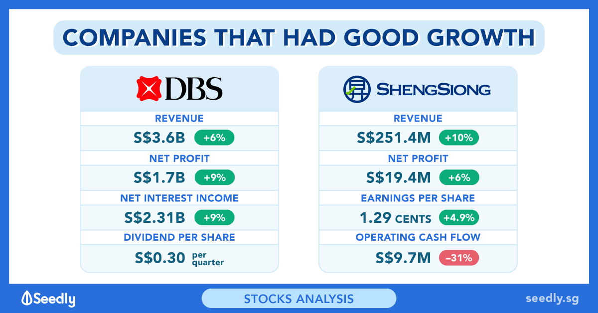 2 Companies That Have Recently Announced Growth – DBS and Sheng Siong