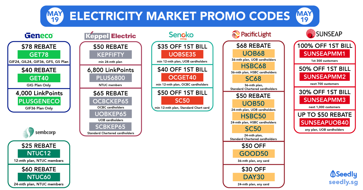 Open Electricity Market Promo Codes To Save Money! (May 2019)