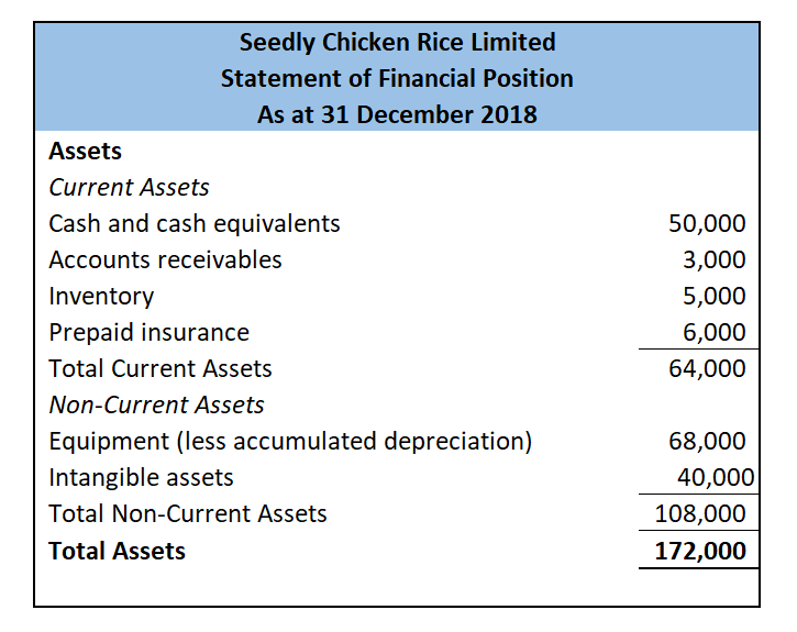 Seedly Chicken Rice Assets