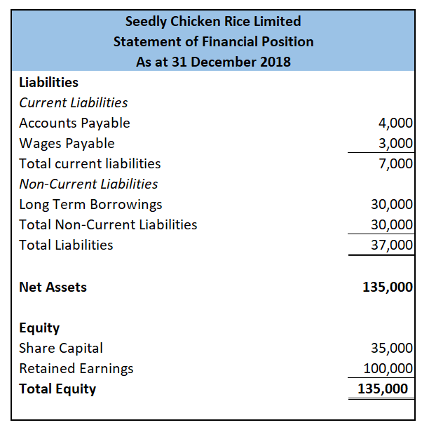 Seedly Chicken Rice Liabilities And Equity
