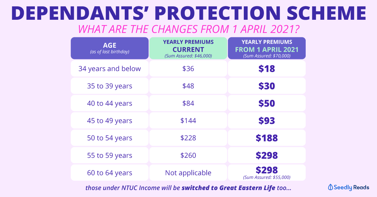 Seedly Dependants' Protection Scheme