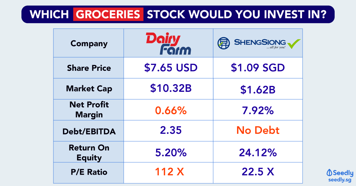 Should you invest in Dairy Farm or Sheng Siong?