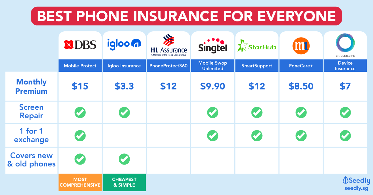 Throw Away Your Phone Cases, You Don't Need Them Anymore With Phone Insurance!