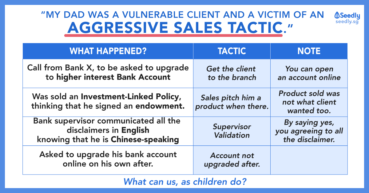 Sales Tactics By Bank