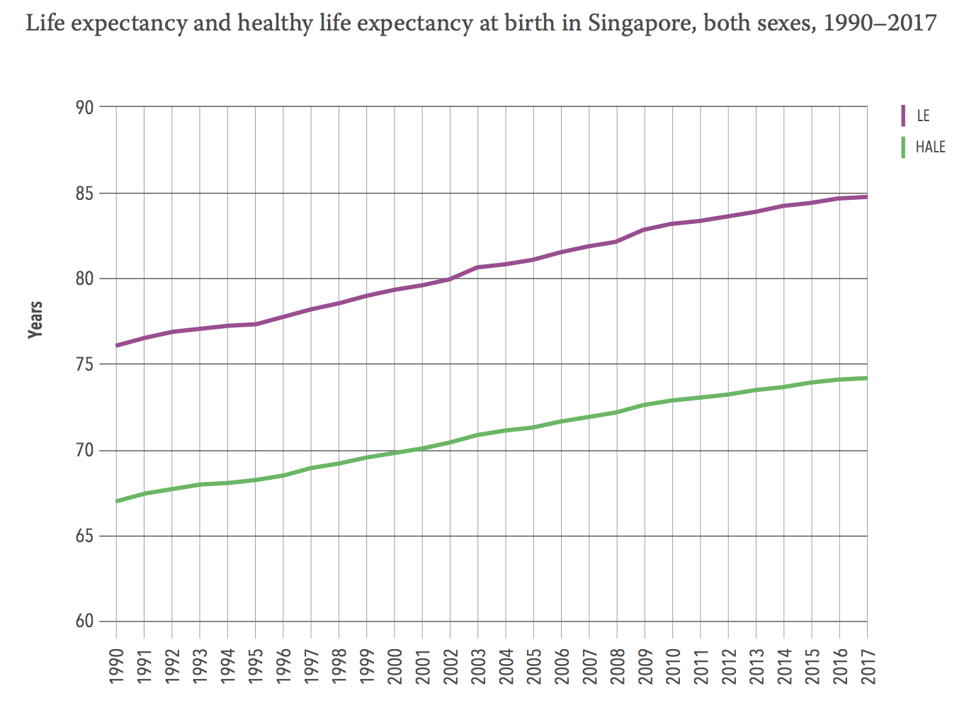 Life expectancy and healthy life expectancy at birth in Singapore, both sexes, 1990–2017