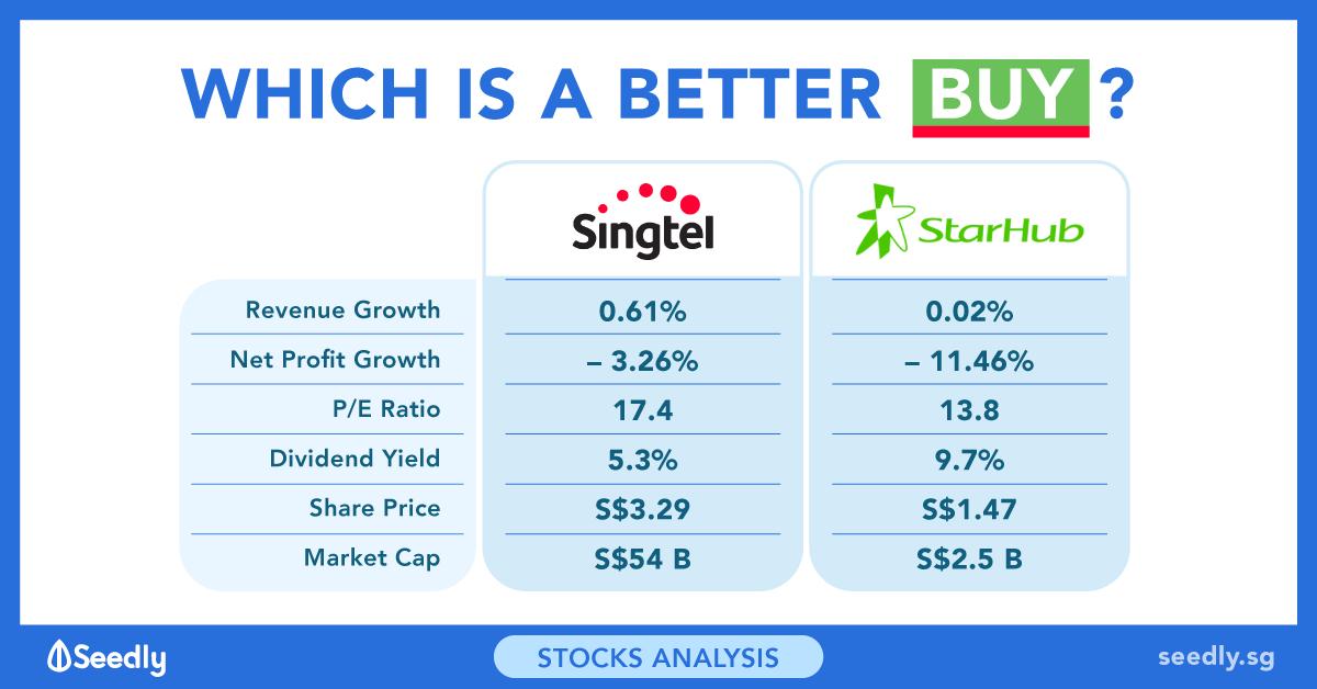 Singtel Vs Starhub: Which Stock Is The Better Buy?
