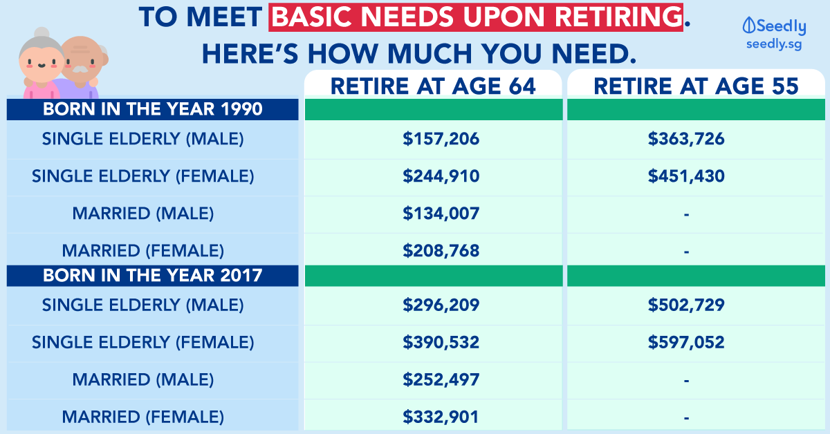 How Much Do You Need To Save To Meet Your Basic Needs Upon Retirement?