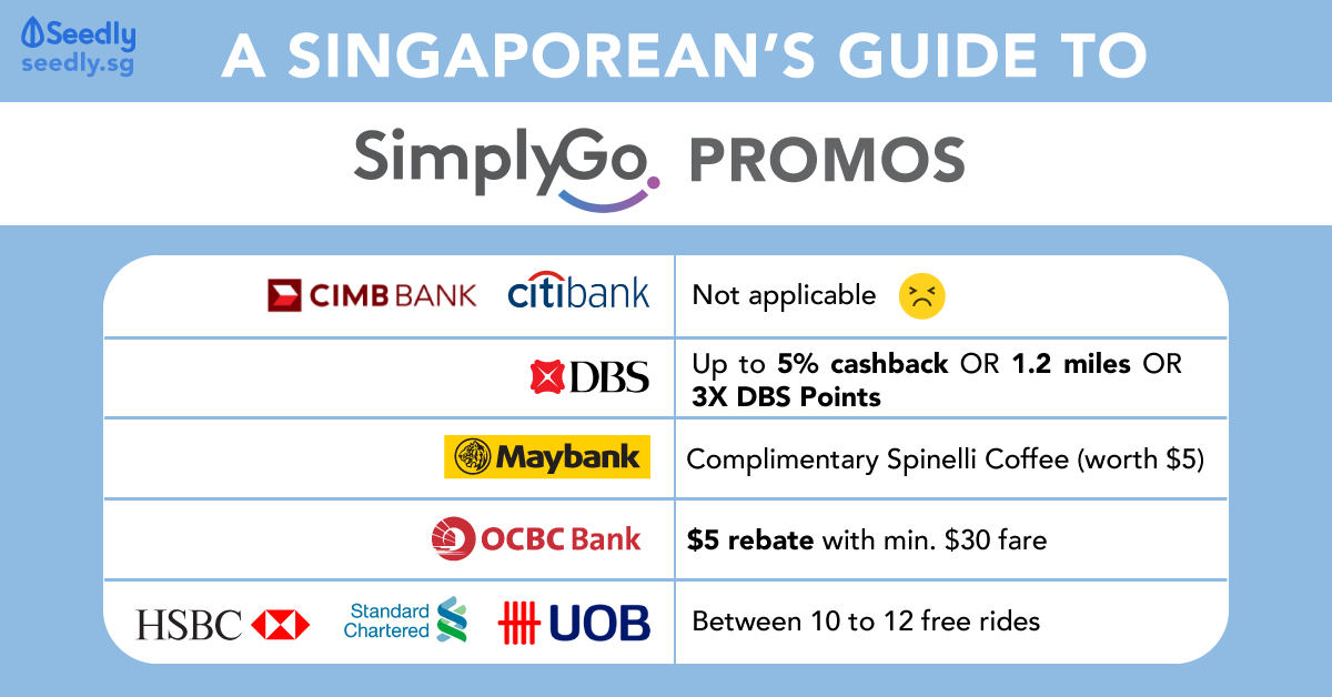 A Singaporean's Guide To TransitLink SimplyGo: Which Card Got Promo?
