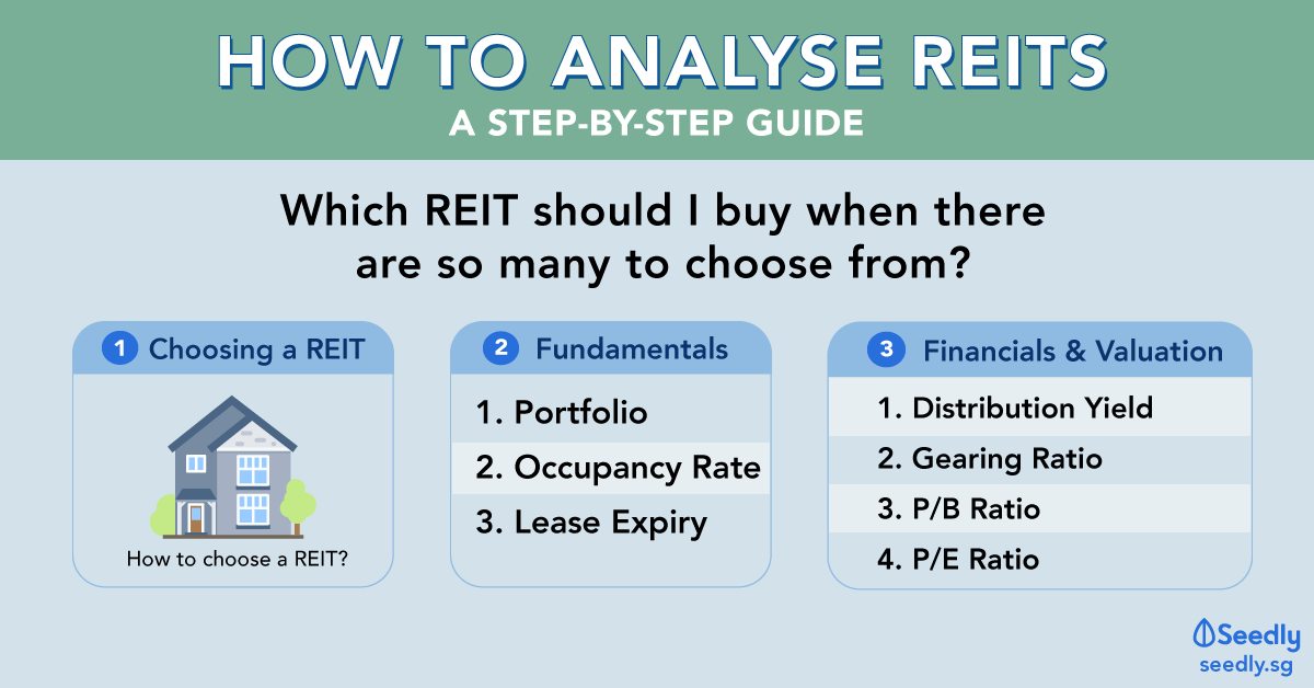 How to Analyse REITs