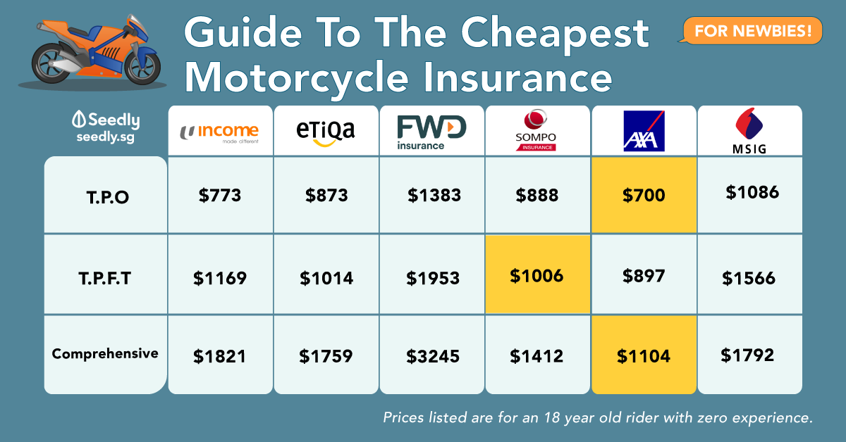Motorcycle Insurance Comparison