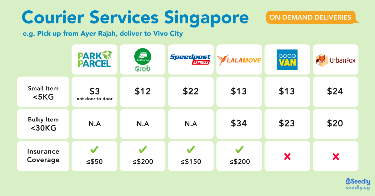 Courier Services Comparison Singapore (2019) – Lalamove, GrabExpress, Speedpost etc.