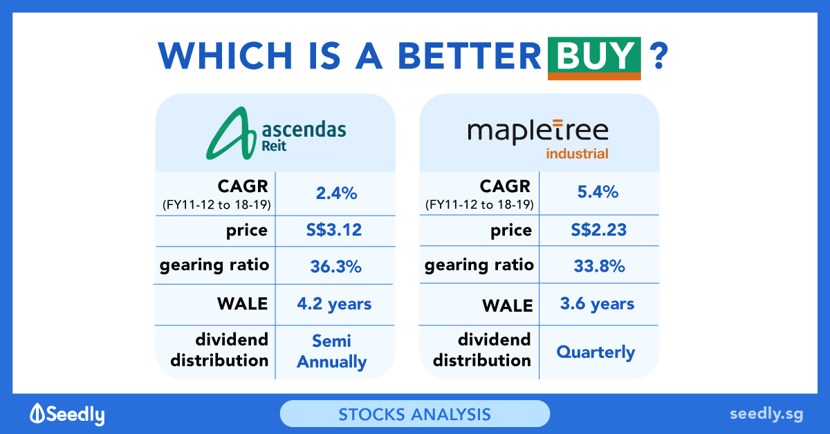 Seedly Ascendas REIT vs Mapletree Industrial Trust