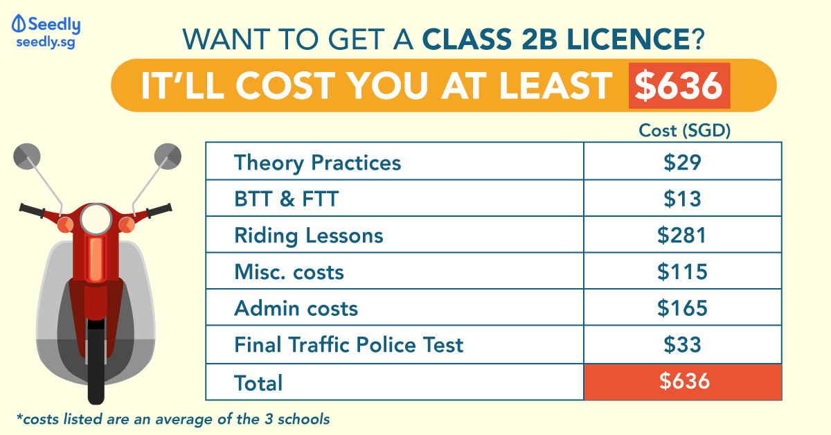How Much Does It Cost To Get A Class 2B Motorcycle Licence?