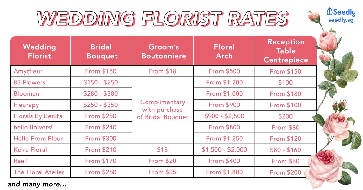 Seedly Wedding Florist Rates